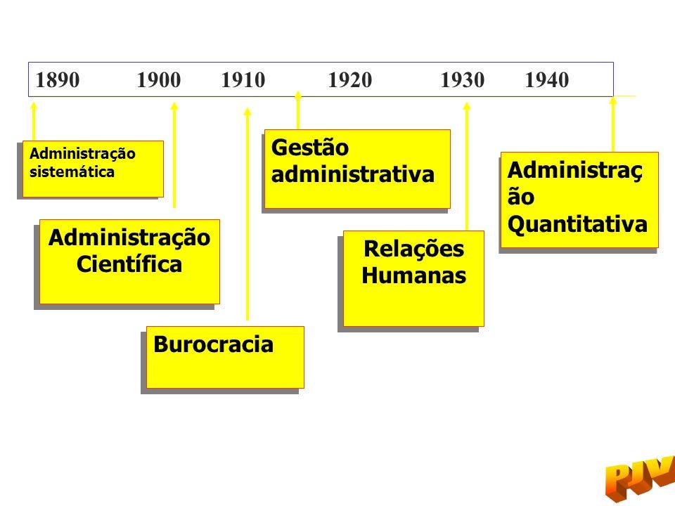 Administração sistemática Administração sistemática Administração Científica Administração Científica Burocracia 1890 1900 1910 1920 1930 1940 Gestão