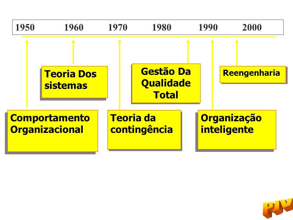 Comportamento Organizacional Comportamento Organizacional Teoria Dos sistemas Teoria Dos sistemas Teoria da contingência Teoria da contingência Gestão