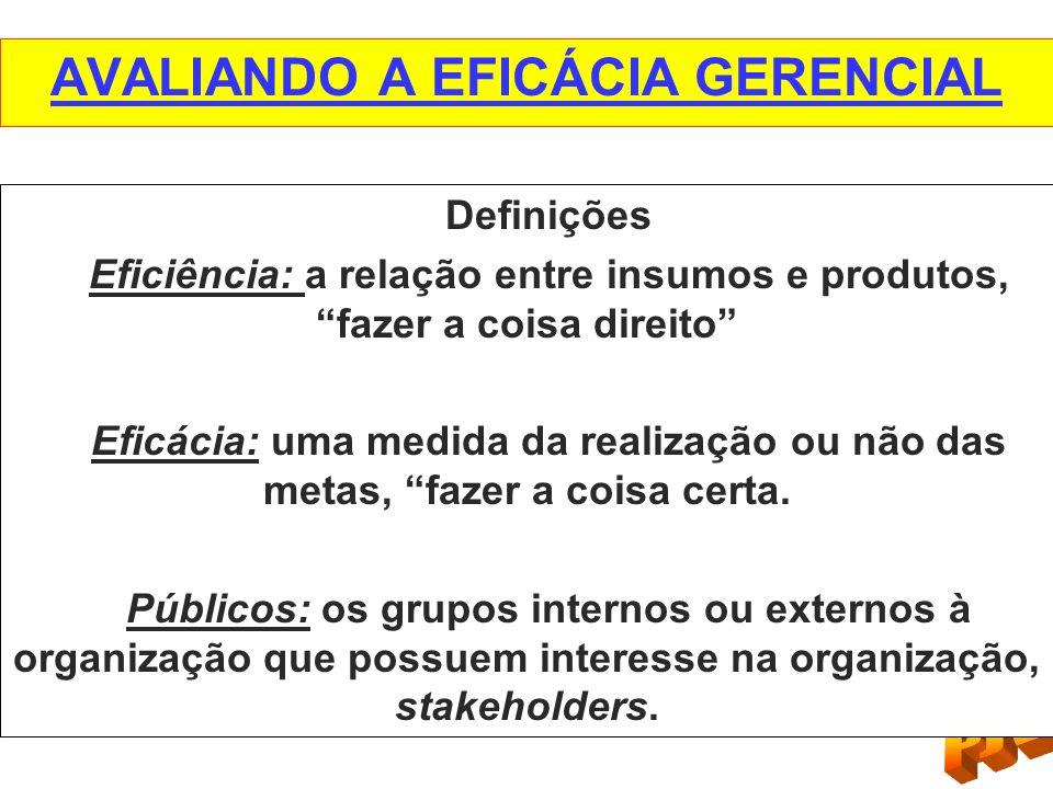 AVALIANDO A EFICÁCIA GERENCIAL Definições Eficiência: a relação entre insumos e produtos, fazer a coisa direito Eficácia: uma medida da realização ou