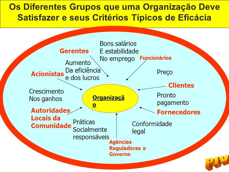 Os Diferentes Grupos que uma Organização Deve Satisfazer e seus Critérios Típicos de Eficácia Organizaçã o Agências Reguladoras e Governo Fornecedores