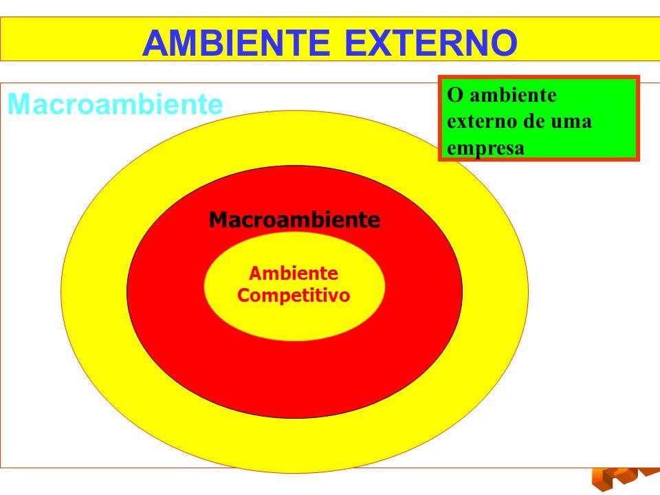 AMBIENTE EXTERNO Macroambiente Ambiente Competitivo O ambiente externo de uma empresa