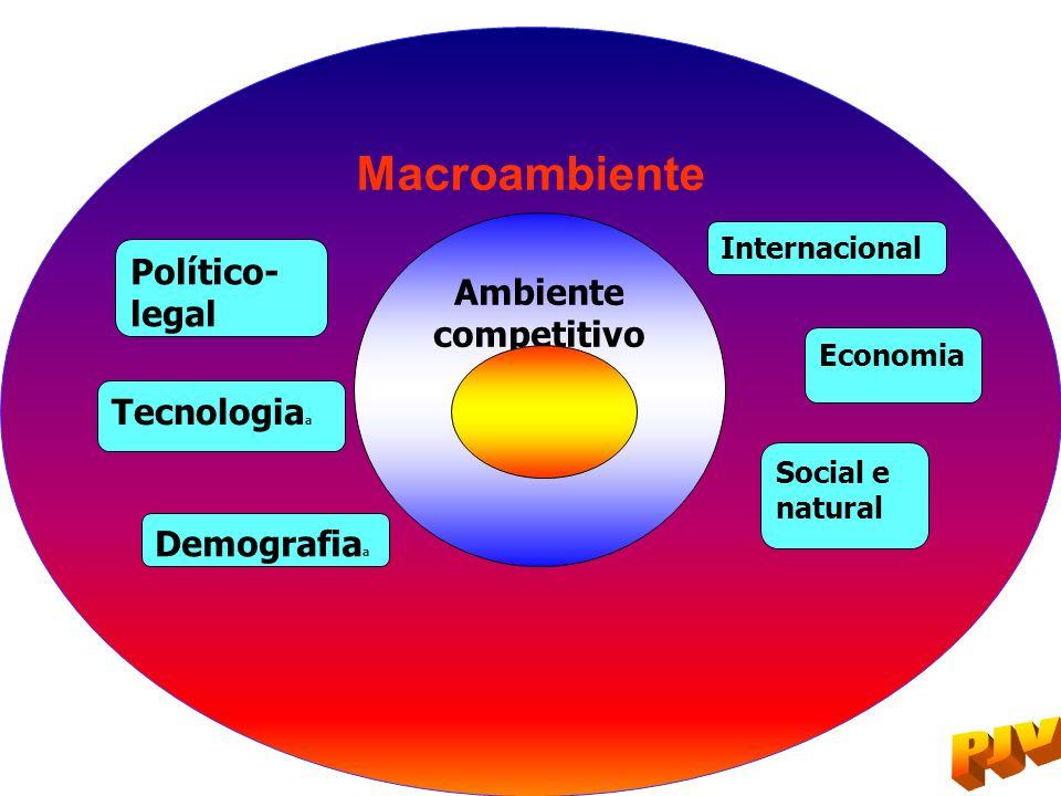 Macroambiente Político- legal Tecnologia a Demografia a Ambiente competitivo Internacional Economia Social e natural