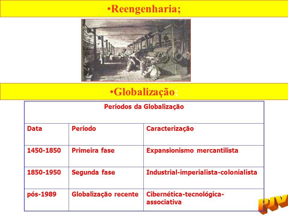 Reengenharia; Globalização; Períodos da Globalização DataPeríodoCaracterização 1450-1850Primeira faseExpansionismo mercantilista 1850-1950Segunda fase