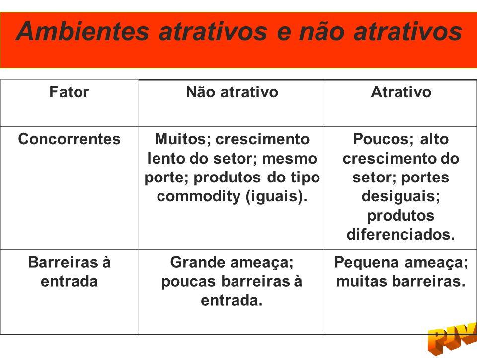 Ambientes atrativos e não atrativos FatorNão atrativoAtrativo ConcorrentesMuitos; crescimento lento do setor; mesmo porte; produtos do tipo commodity