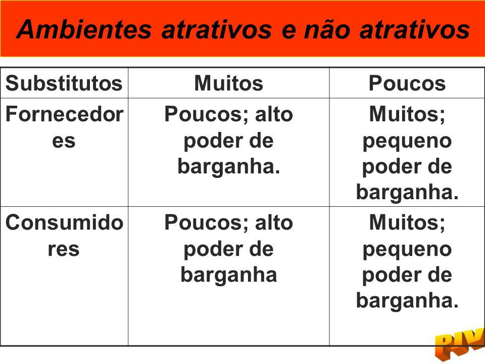 SubstitutosMuitosPoucos Fornecedor es Poucos; alto poder de barganha. Muitos; pequeno poder de barganha. Consumido res Poucos; alto poder de barganha
