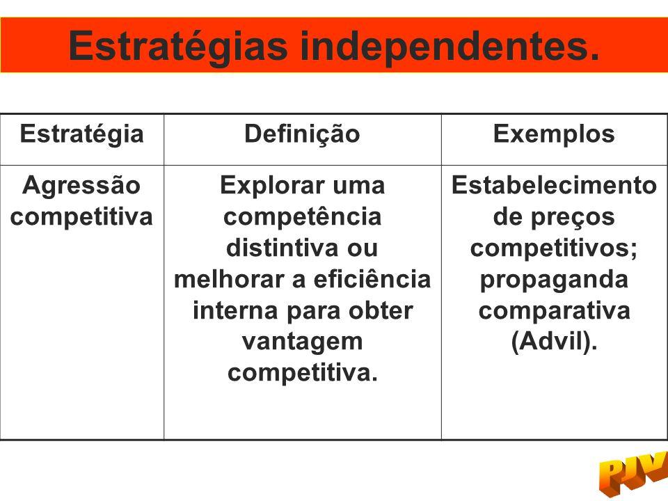 Estratégias independentes. EstratégiaDefiniçãoExemplos Agressão competitiva Explorar uma competência distintiva ou melhorar a eficiência interna para