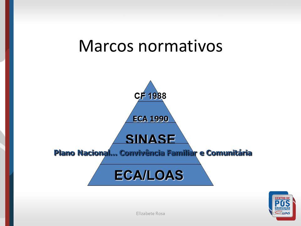 Elizabete Rosa30 Marcos normativos CF 1988 ECA 1990 SINASE Plano Nacional... Convivência Familiar e Comunitária ECA/LOAS
