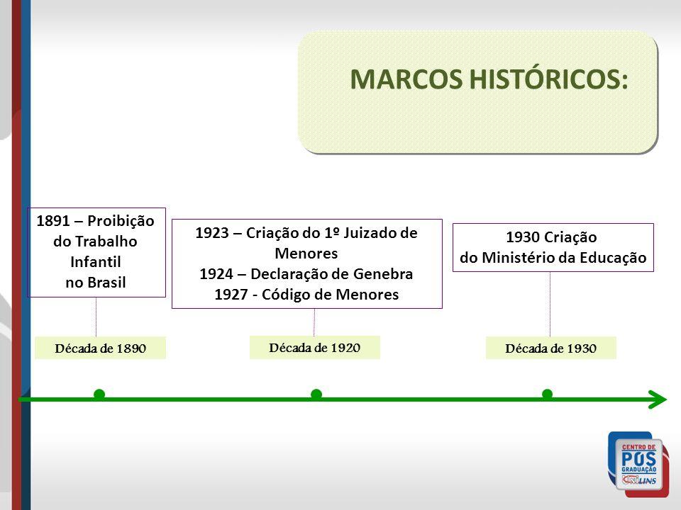Década de 1920 Década de 1890 1891 – Proibição do Trabalho Infantil no Brasil 1923 – Criação do 1º Juizado de Menores 1924 – Declaração de Genebra 192