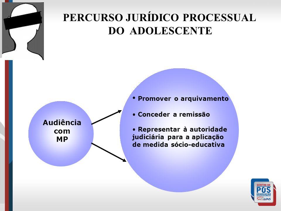Audiência com MP Promover o arquivamento Conceder a remissão Representar à autoridade judiciária para a aplicação de medida sócio-educativa PERCURSO J