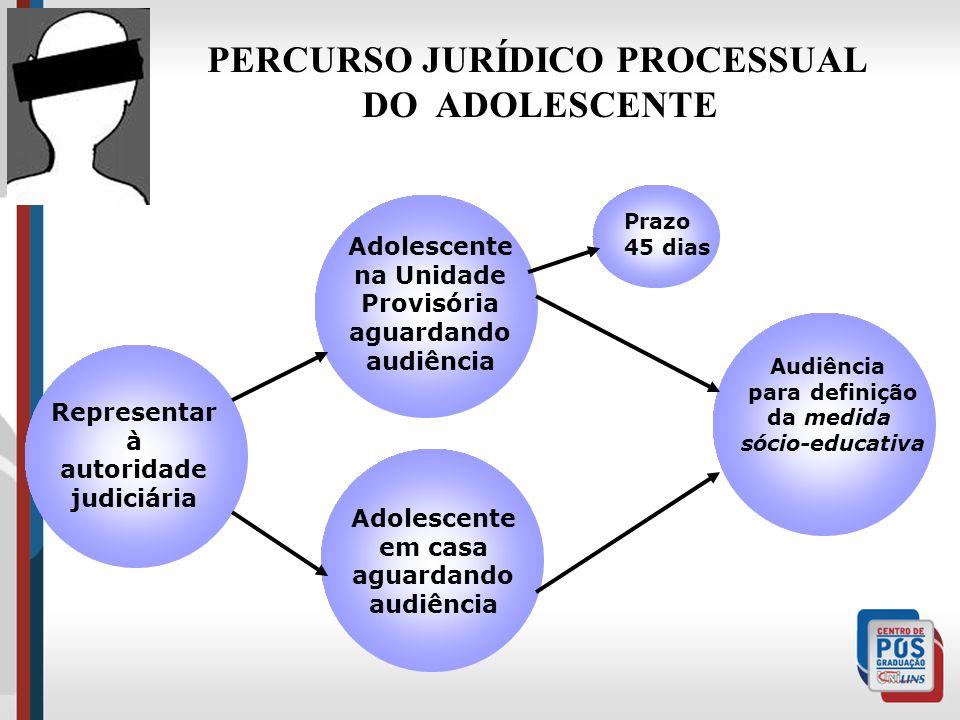 Adolescente na Unidade Provisória aguardando audiência Adolescente em casa aguardando audiência Representar à autoridade judiciária Audiência para def