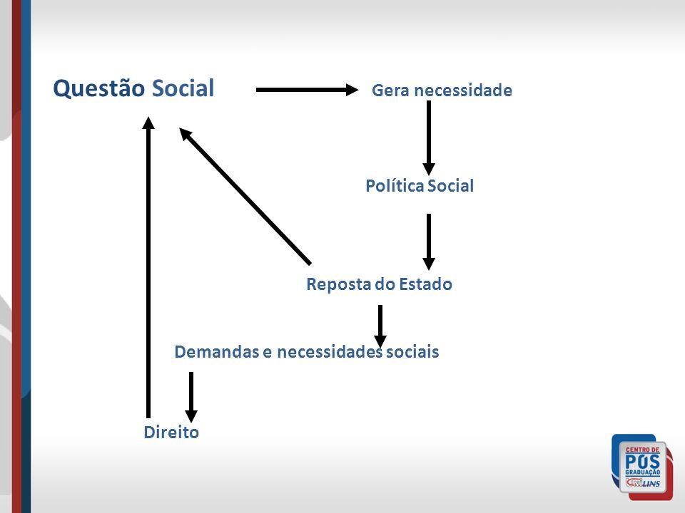 Questão Social Gera necessidade Política Social Reposta do Estado Demandas e necessidades sociais Direito