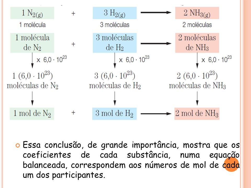 Vejamos, por exemplo, a reação que permite produzir amônia (NH3): Essa conclusão, de grande importância, mostra que os coeficientes de cada substância