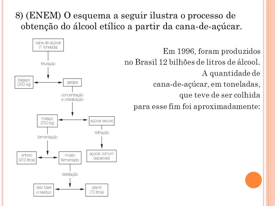 8) (ENEM) O esquema a seguir ilustra o processo de obtenção do álcool etílico a partir da cana-de-açúcar. Em 1996, foram produzidos no Brasil 12 bilhõ