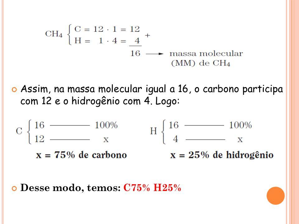 Assim, na massa molecular igual a 16, o carbono participa com 12 e o hidrogênio com 4. Logo: Desse modo, temos: C75% H25%