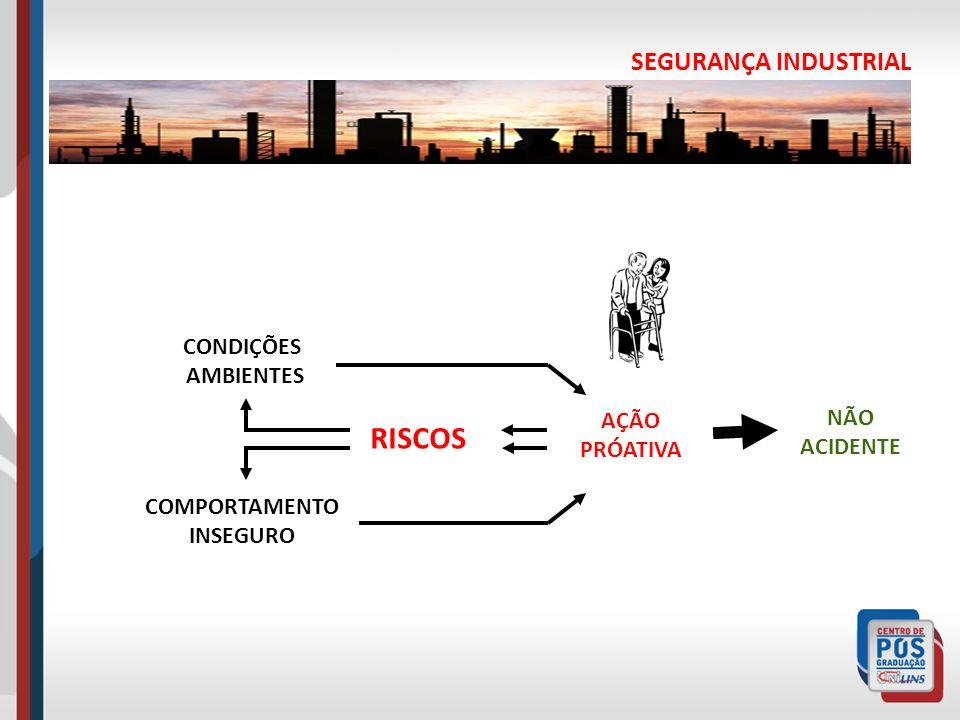 SEGURANÇA INDUSTRIAL AÇÃO PRÓATIVA RISCOS CONDIÇÕES AMBIENTES COMPORTAMENTO INSEGURO NÃO ACIDENTE