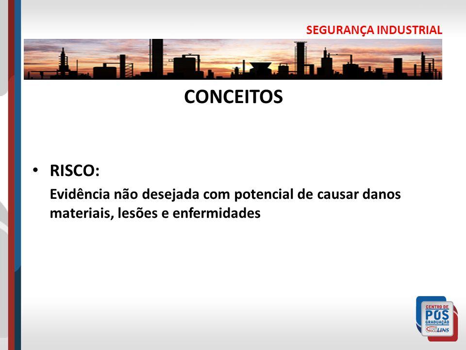 SEGURANÇA INDUSTRIAL CONCEITOS RISCO: Evidência não desejada com potencial de causar danos materiais, lesões e enfermidades