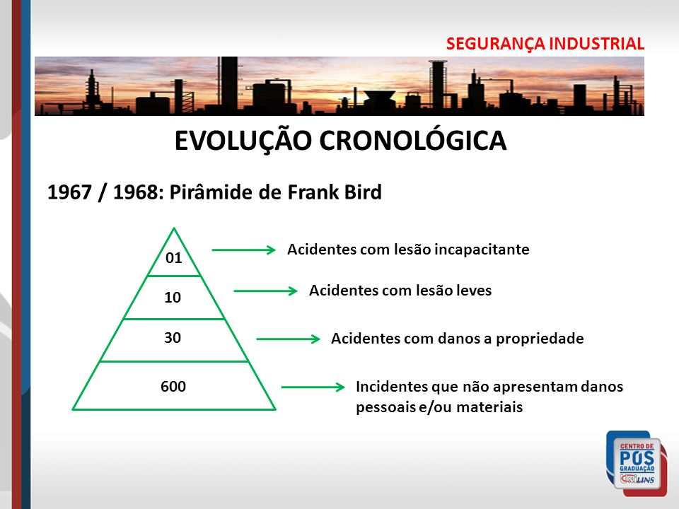 SEGURANÇA INDUSTRIAL EVOLUÇÃO CRONOLÓGICA 1967 / 1968: Pirâmide de Frank Bird 01 30 10 600 Acidentes com lesão incapacitante Acidentes com lesão leves
