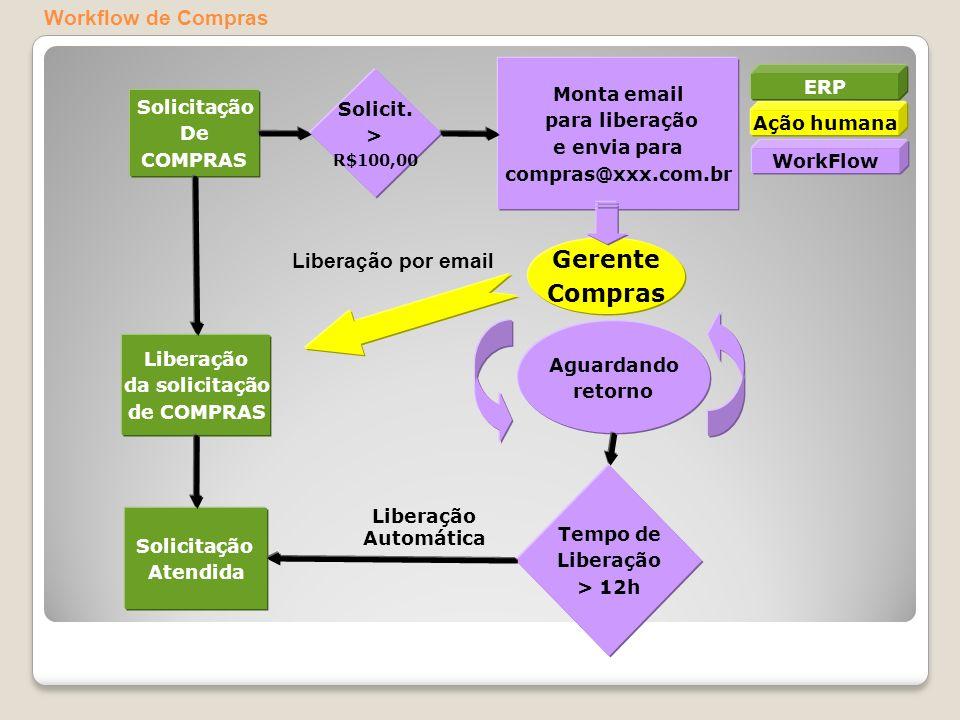 Solicitação De COMPRAS Solicit. > R$100,00 Monta email para liberação e envia para compras@xxx.com.br Gerente Compras Liberação da solicitação de COMP