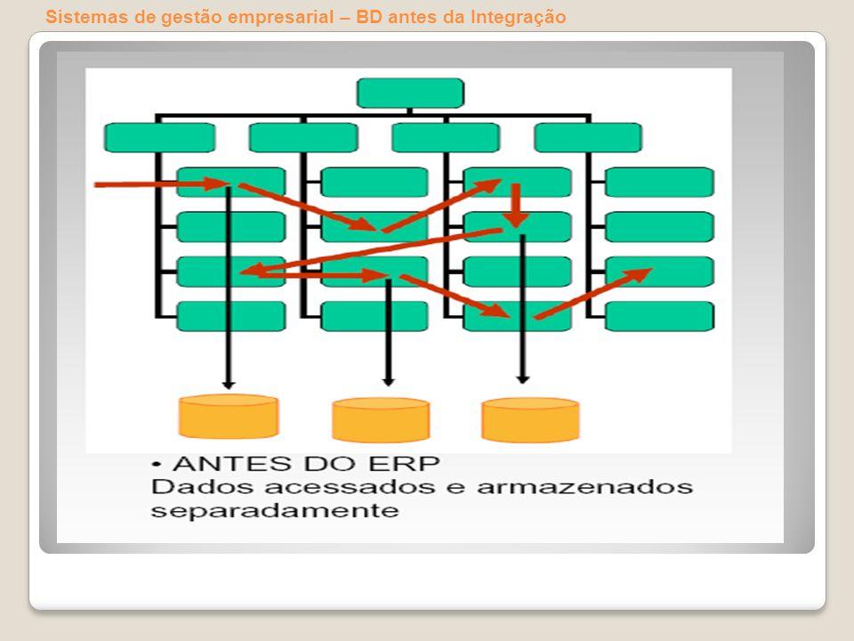 Sistemas de gestão empresarial – BD antes da Integração