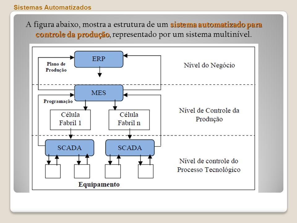 Sistemas Automatizados sistema automatizado para controle da produção A figura abaixo, mostra a estrutura de um sistema automatizado para controle da