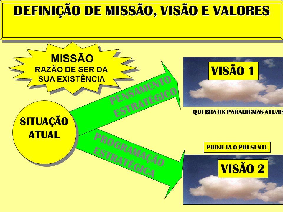 DEFINIÇÃO DE MISSÃO, VISÃO E VALORES VISÃO 1 MISSÃO RAZÃO DE SER DA SUA EXISTÊNCIA VISÃO 2 PROJETA O PRESENTE PROGRAMAÇÃO ESTRATÉGICA SITUAÇÃO ATUAL P