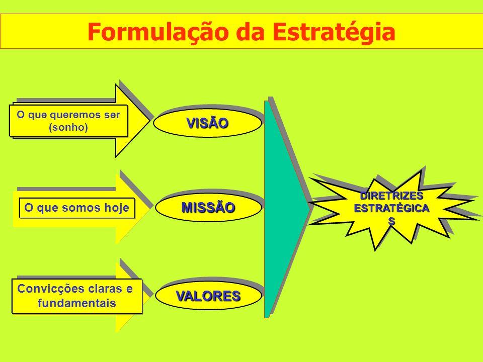 O que somos hoje Convicções claras e fundamentais O que queremos ser (sonho) VISÃOVISÃO MISSÃOMISSÃO VALORESVALORES DIRETRIZES ESTRATÉGICA S Formulaçã