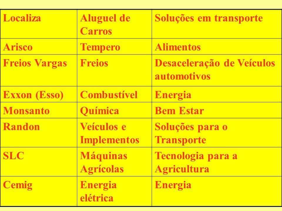 LocalizaAluguel de Carros Soluções em transporte AriscoTemperoAlimentos Freios VargasFreiosDesaceleração de Veículos automotivos Exxon (Esso)Combustív
