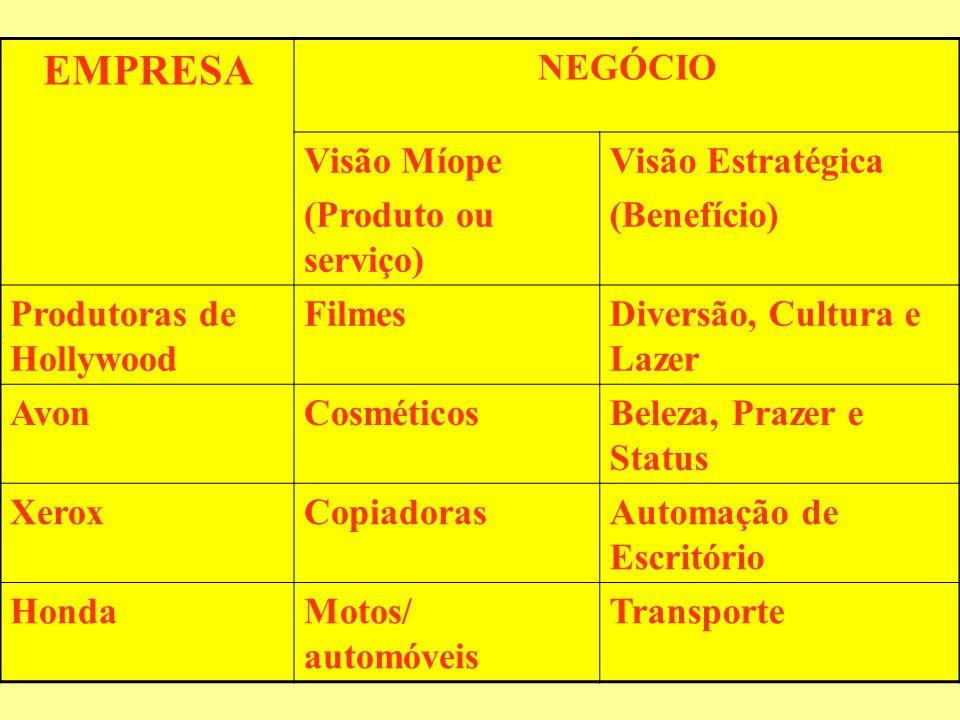 EMPRESA NEGÓCIO Visão Míope (Produto ou serviço) Visão Estratégica (Benefício) Produtoras de Hollywood FilmesDiversão, Cultura e Lazer AvonCosméticosB