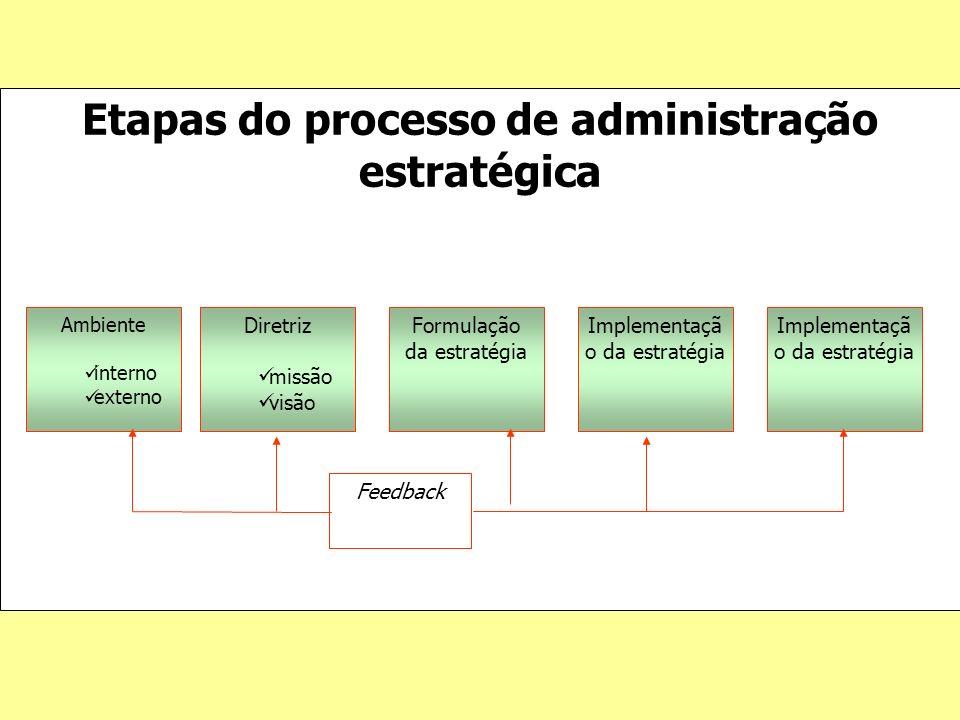 Etapas do processo de administração estratégica Ambiente interno externo Diretriz missão visão Formulação da estratégia Implementaçã o da estratégia F