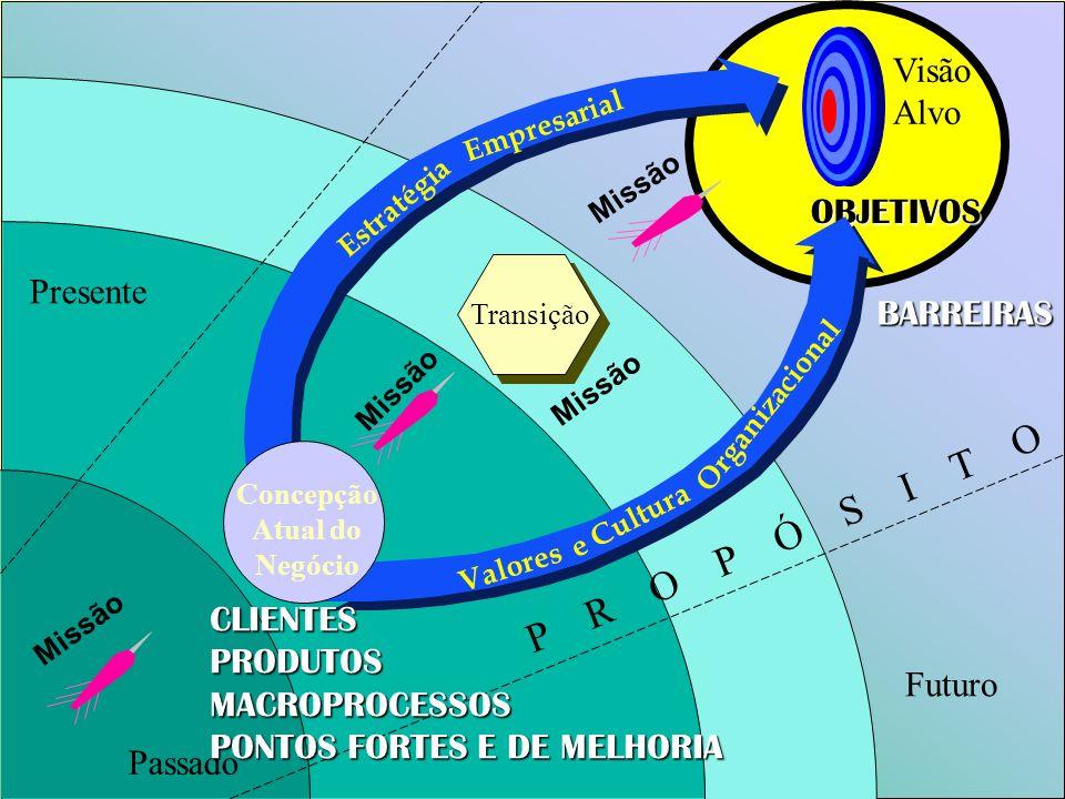 Missão Passado Transição Missão Presente Futuro Missão P R O P Ó S I T O OBJETIVOS BARREIRAS Visão Alvo Estratégia Empresarial Concepção Atual do Negó