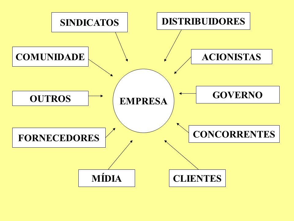 SINDICATOS DISTRIBUIDORES COMUNIDADE ACIONISTAS OUTROS GOVERNO FORNECEDORES CONCORRENTES MÍDIACLIENTES EMPRESA