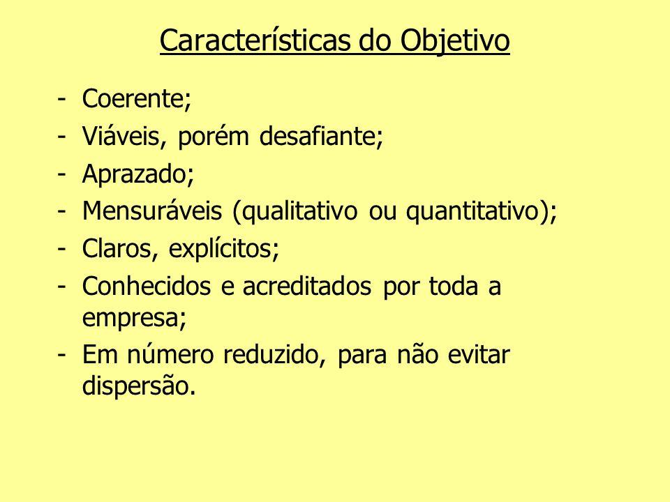 Características do Objetivo -Coerente; -Viáveis, porém desafiante; -Aprazado; -Mensuráveis (qualitativo ou quantitativo); -Claros, explícitos; -Conhec
