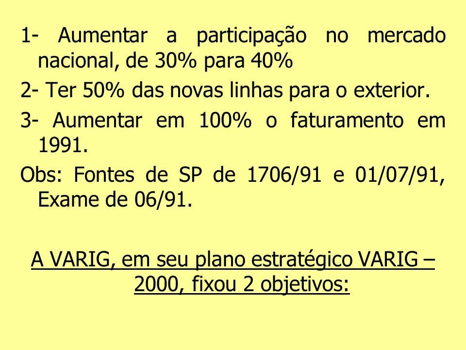 1- Aumentar a participação no mercado nacional, de 30% para 40% 2- Ter 50% das novas linhas para o exterior. 3- Aumentar em 100% o faturamento em 1991