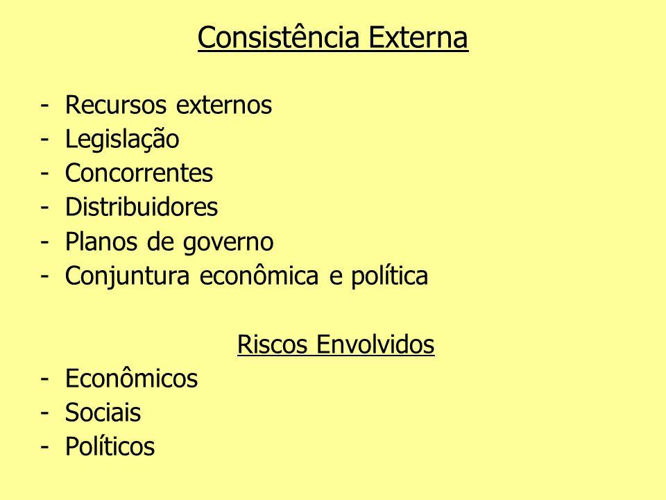 Consistência Externa -Recursos externos -Legislação -Concorrentes -Distribuidores -Planos de governo -Conjuntura econômica e política Riscos Envolvido