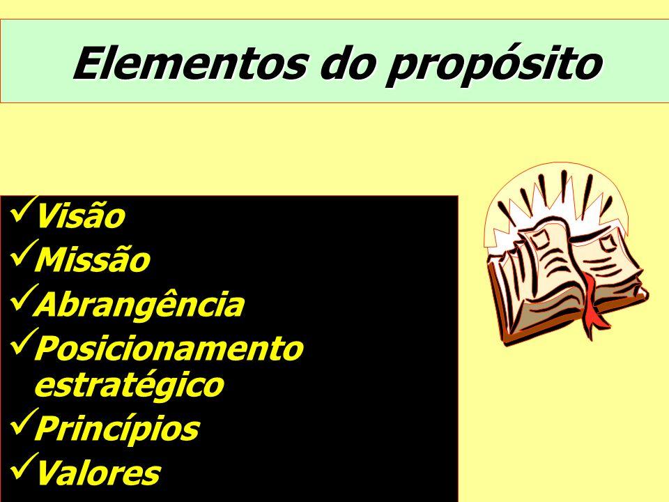 Elementos do propósito Visão Missão Abrangência Posicionamento estratégico Princípios Valores