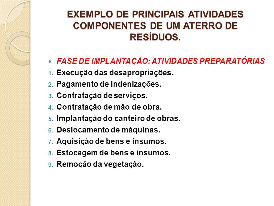 EXEMPLO DE PRINCIPAIS ATIVIDADES COMPONENTES DE UM ATERRO DE RESÍDUOS. FASE DE IMPLANTAÇÃO: ATIVIDADES PREPARATÓRIAS 1. Execução das desapropriações.