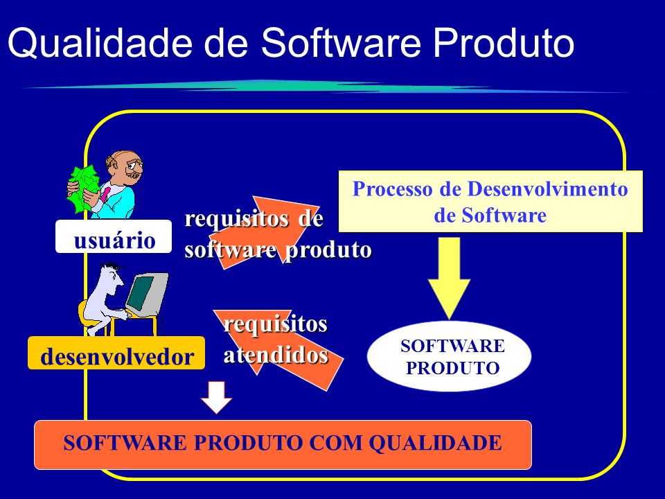 Qualidade de Software Produto desenvolvedor usuário requisitos de software produto Processo de Desenvolvimento de Software SOFTWARE PRODUTO requisitos