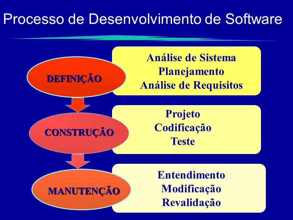DEFINIÇÃO Análise de Sistema Planejamento Análise de Requisitos CONSTRUÇÃO Projeto Codificação Teste MANUTENÇÃO Entendimento Modificação Revalidação P