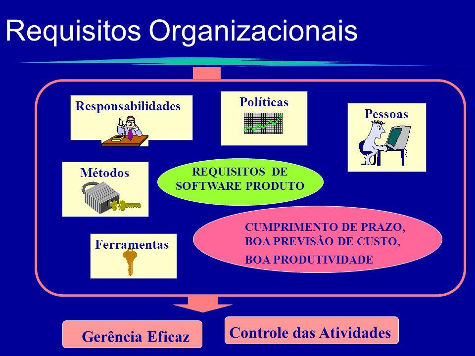 Requisitos Organizacionais REQUISITOS DE SOFTWARE PRODUTO CUMPRIMENTO DE PRAZO, BOA PREVISÃO DE CUSTO, BOA PRODUTIVIDADE Ferramentas Métodos Pessoas P