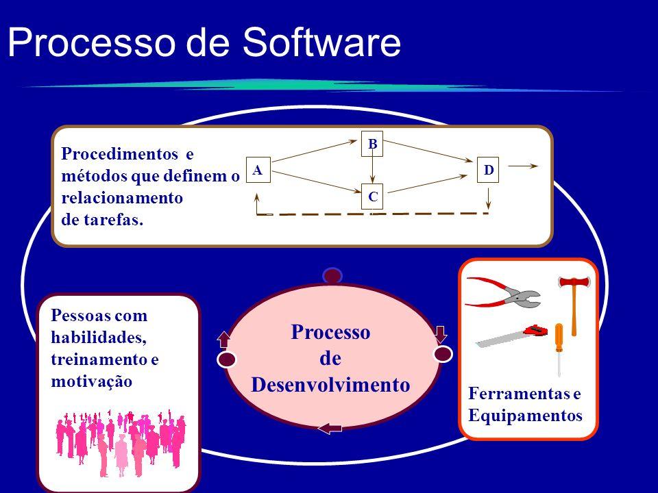 Processo de Software Processo de Desenvolvimento Procedimentos e métodos que definem o relacionamento de tarefas. A C B D Pessoas com habilidades, tre