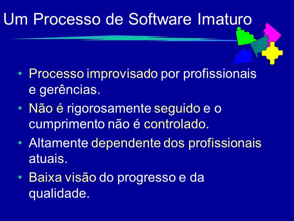 Um Processo de Software Imaturo Processo improvisado por profissionais e gerências. Não é rigorosamente seguido e o cumprimento não é controlado. Alta
