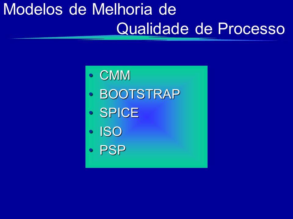 Modelos de Melhoria de Qualidade de Processo CMMCMM BOOTSTRAPBOOTSTRAP SPICESPICE ISOISO PSPPSP