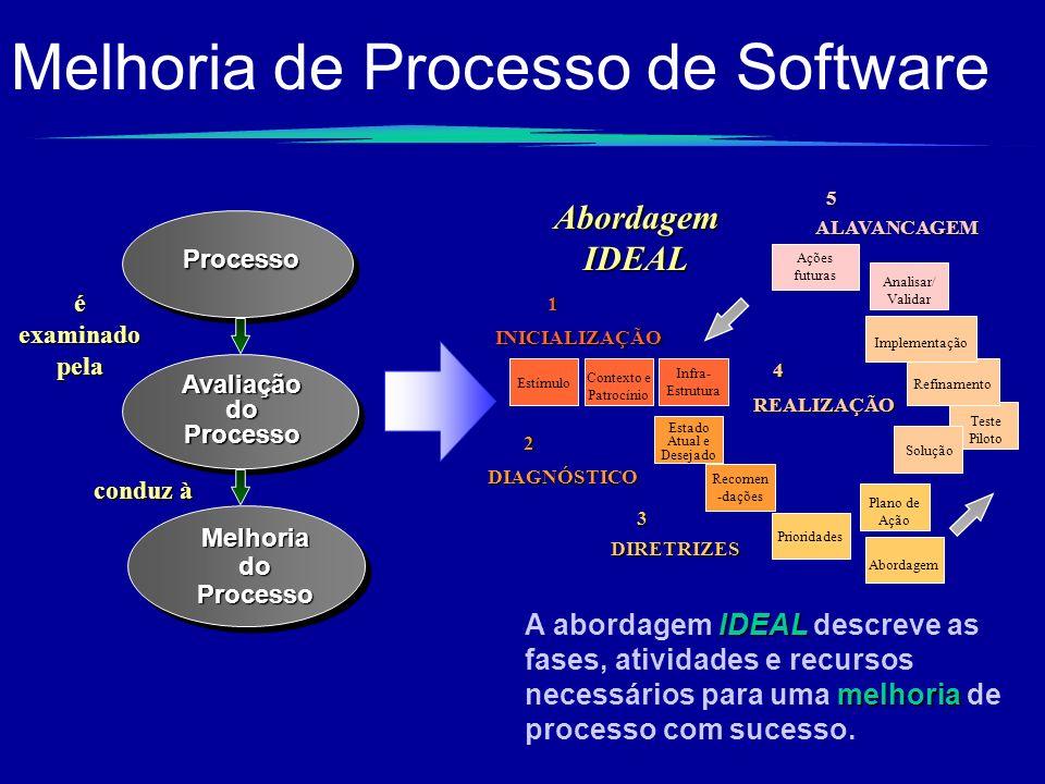 Melhoria de Processo de SoftwareProcesso Avaliação do Processo Melhoria do Processo é examinado pela conduz à Estímulo Contexto e Patrocínio Infra- Es