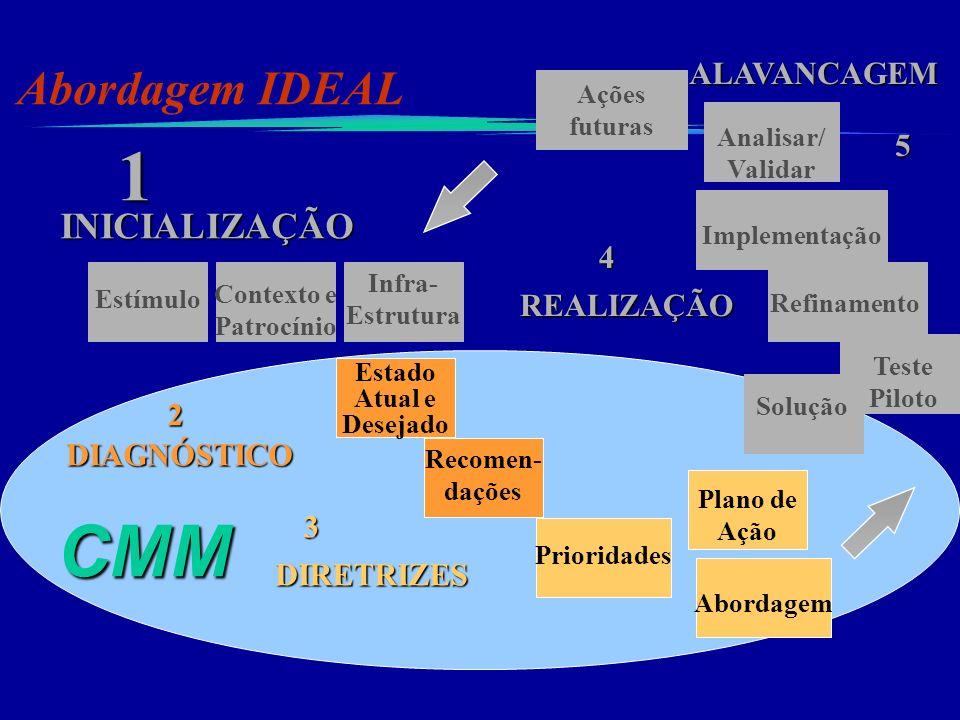 Estímulo Contexto e Patrocínio Infra- Estrutura INICIALIZAÇÃO 1 Teste Piloto Refinamento Implementação REALIZAÇÃO 4 Solução Analisar/ Validar Ações fu