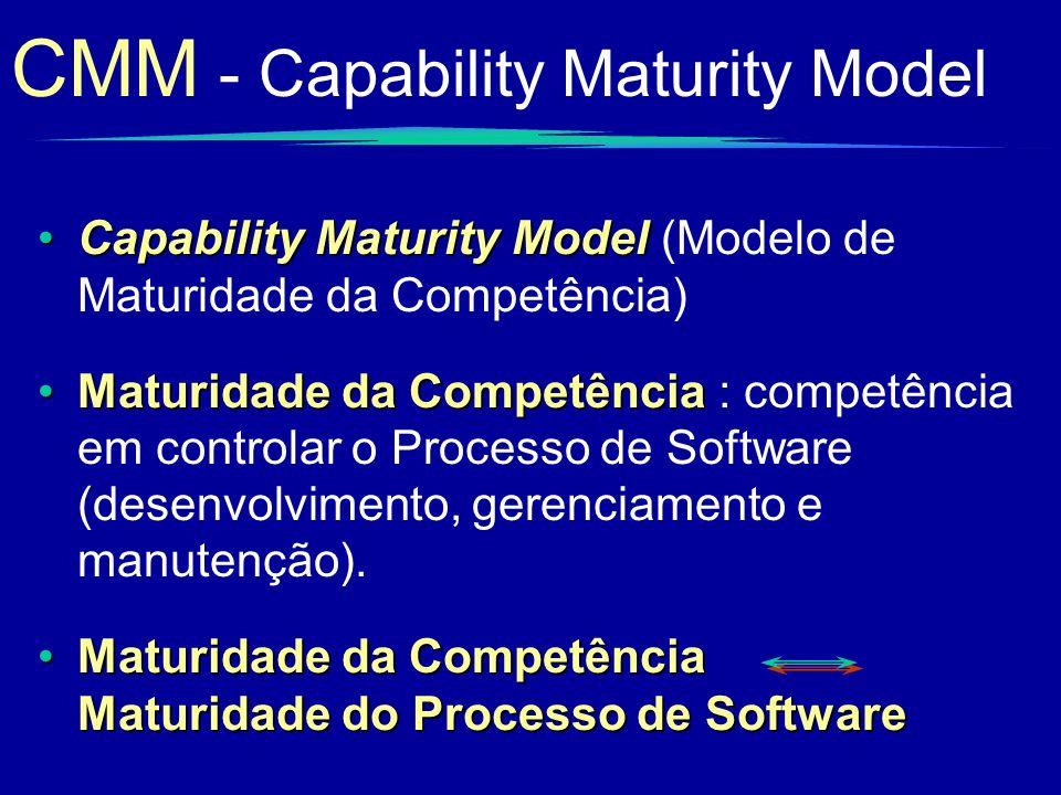 CMM - Capability Maturity Model Capability Maturity ModelCapability Maturity Model (Modelo de Maturidade da Competência) Maturidade da CompetênciaMatu