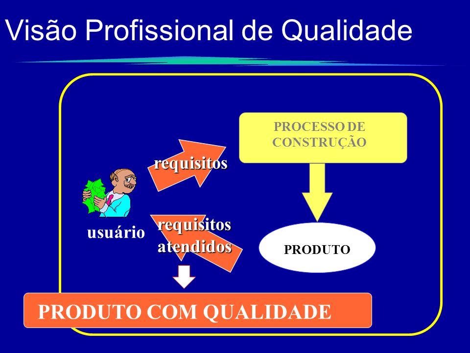 Visão Profissional de Qualidaderequisitos PROCESSO DE CONSTRUÇÃO PRODUTO usuário requisitos atendidos PRODUTO COM QUALIDADE