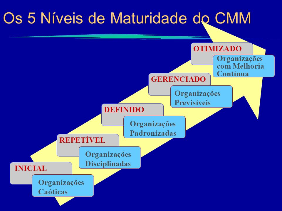 Os 5 Níveis de Maturidade do CMM INICIAL Organizações Caóticas REPETÍVEL Organizações Disciplinadas DEFINIDO Organizações Padronizadas GERENCIADO Orga