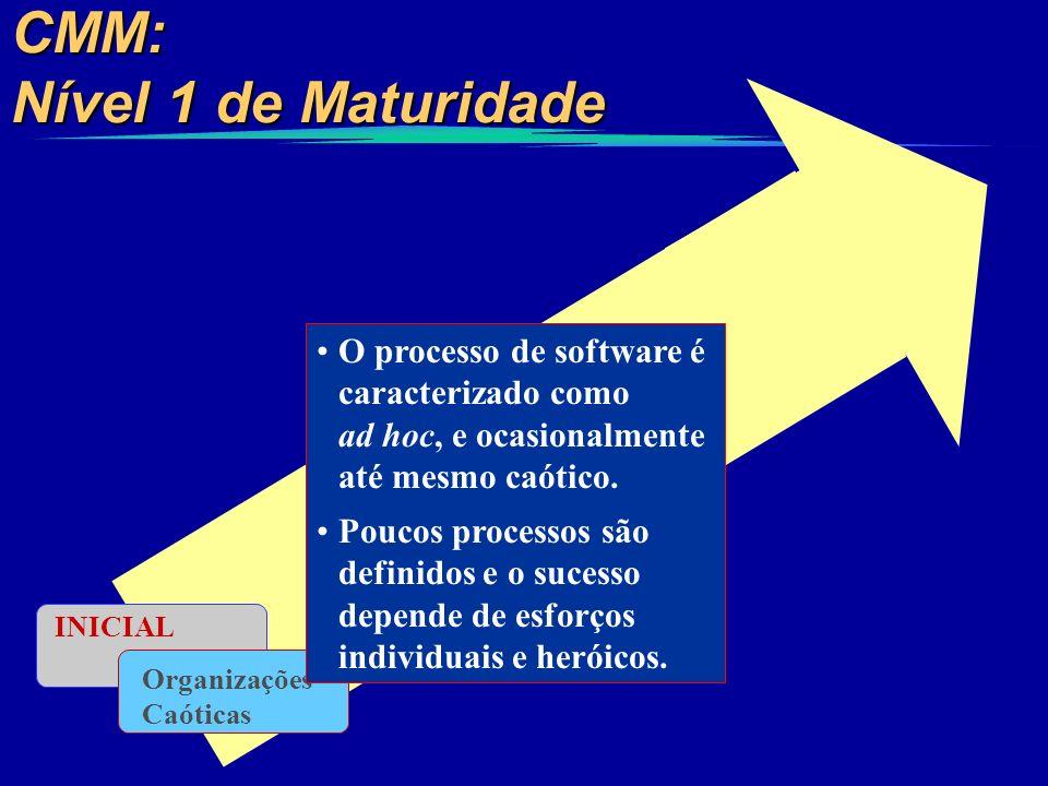 CMM: Nível 1 de Maturidade INICIAL Organizações Caóticas O processo de software é caracterizado como ad hoc, e ocasionalmente até mesmo caótico. Pouco