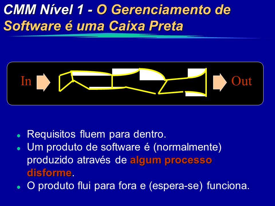 CMM Nível 1 - O Gerenciamento de Software é uma Caixa Preta InOut l Requisitos fluem para dentro. algum processo disforme l Um produto de software é (
