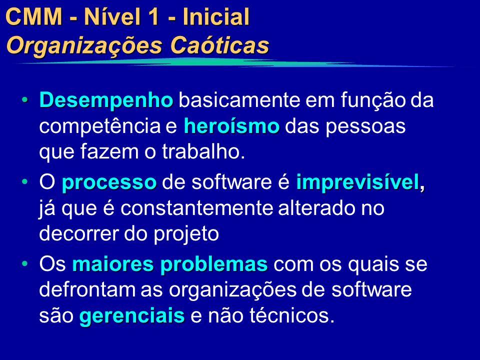 CMM - Nível 1 - Inicial Organizações Caóticas Desempenho heroísmoDesempenho basicamente em função da competência e heroísmo das pessoas que fazem o tr